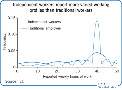 Independent workers report more varied                         working profiles than traditional workers