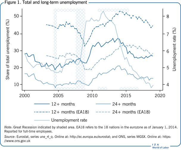 Total and long-term unemployment