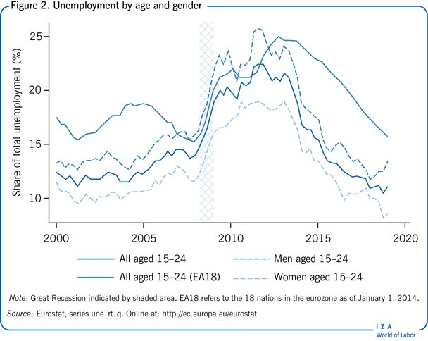 Unemployment by age and gender