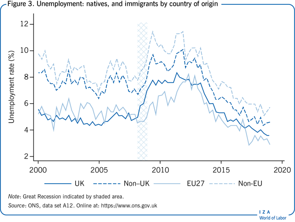 Unemployment: natives, and immigrants by                         country of origin