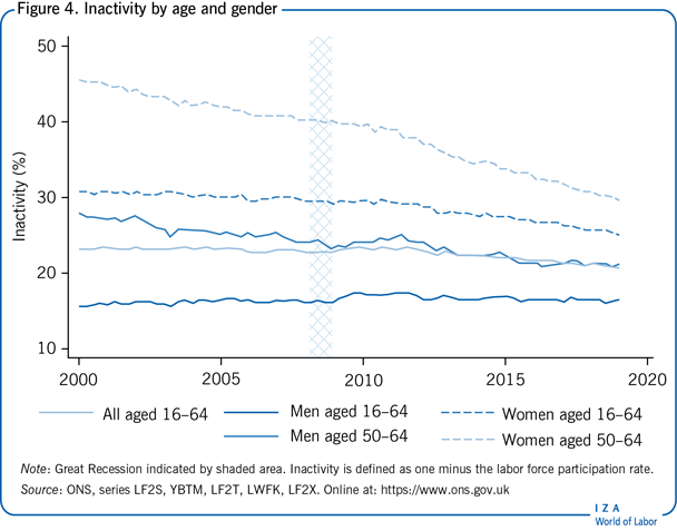 Inactivity by age and gender