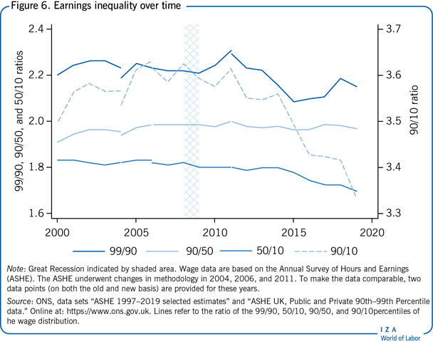Earnings inequality over time