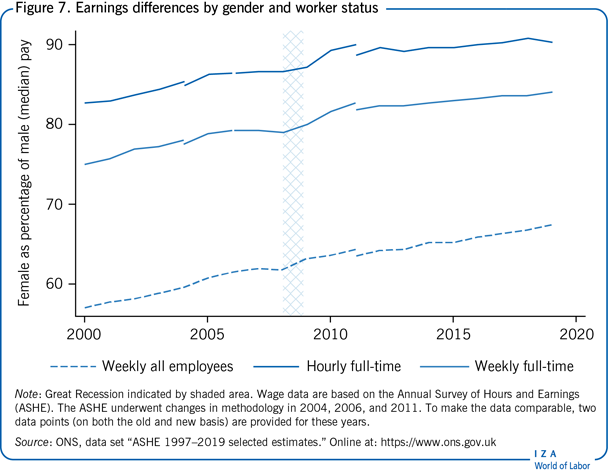 Earnings differences by gender and worker                         status