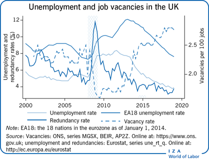 Unemployment and job vacancies in the                         UK