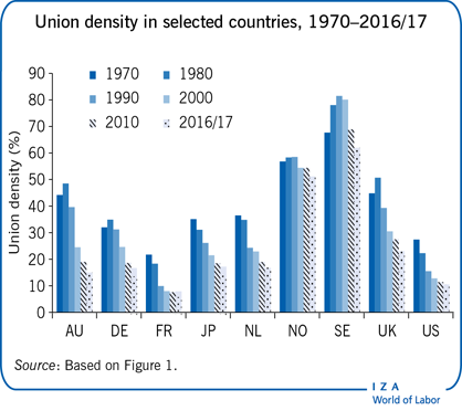 Union density in selected countries,                         1970–2016/17