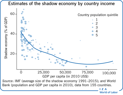 Estimates of the shadow economy by country                         income