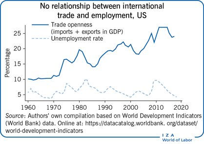 No relationship between international trade                         and employment, US