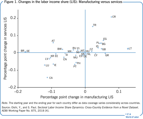 Changes in the labor income share (LIS):                         Manufacturing versus services