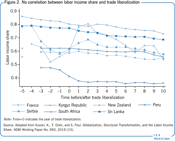 No correlation between labor income share                         and trade liberalization