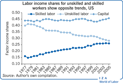 Labor income shares for unskilled and                         skilled workers show opposite trends, US