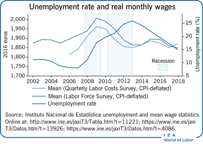 Unemployment rate and real monthly                         wages