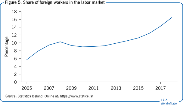 Share of foreign workers in the labor                         market