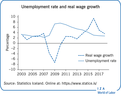 Unemployment rate and real wage                         growth