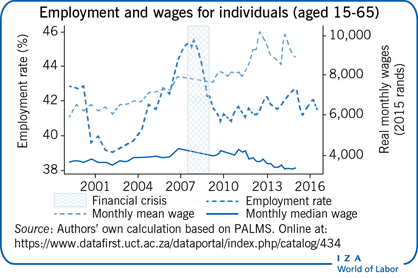 Employment and wages for individuals (aged                         15-65)