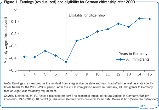 Earnings (residualized) and eligibility                         for German citizenship after 2000