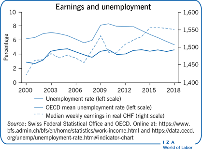 Earnings and unemployment
