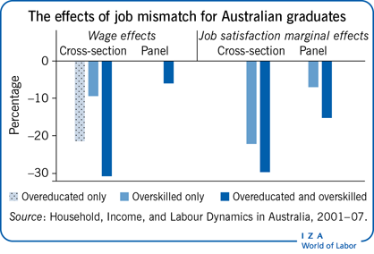 The effects of job mismatch for Australian                         graduates