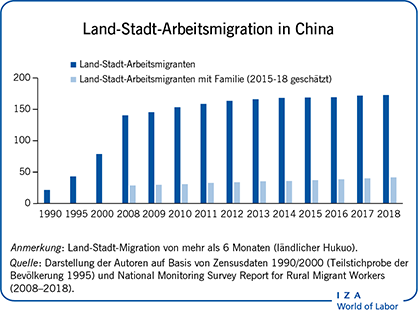 Land-Stadt-Arbeitsmigration in                         China
