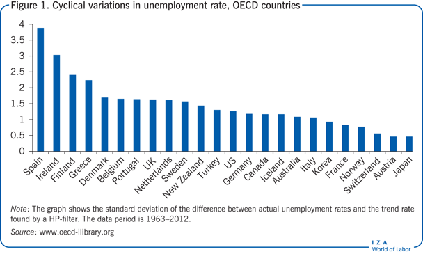 Cyclical variations in unemployment rate,                         OECD countries