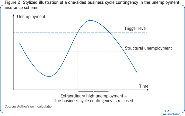 Stylized illustration of a one-sided                         business cycle contingency in the unemployment insurance scheme