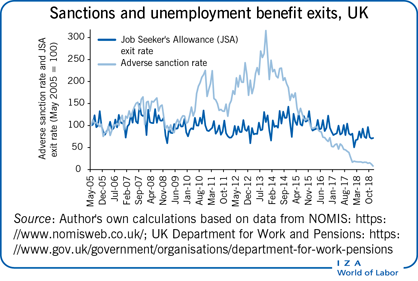 Sanctions and unemployment benefit exits,                         UKJob