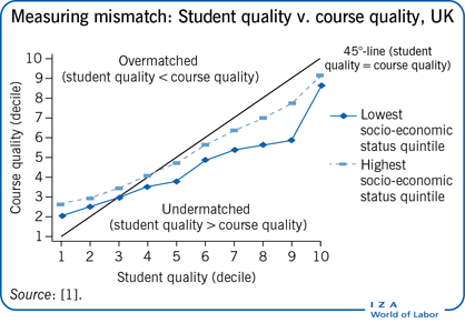 Measuring mismatch: Student quality v.                         course quality, UK