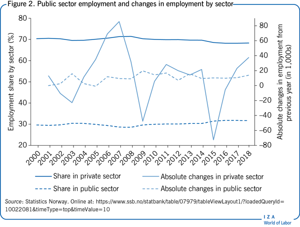 Public sector employment and changes in                         employment by sector
