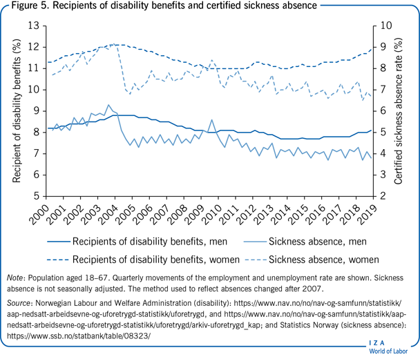 Recipients of disability benefits and                         certified sickness absence
