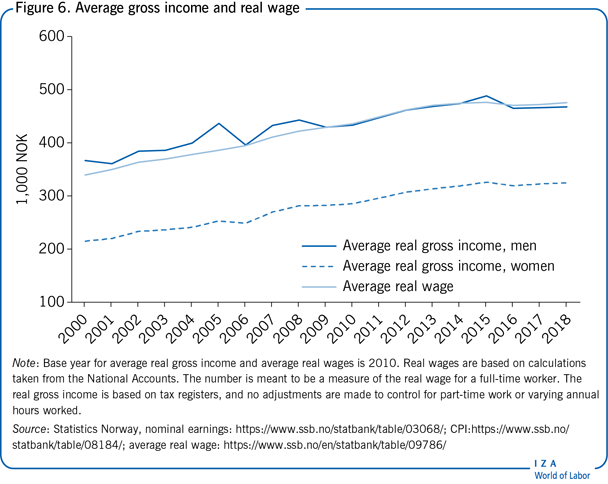 Average gross income and real wage