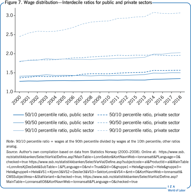 Wage distribution—Interdecile ratios for                         public and private sectors