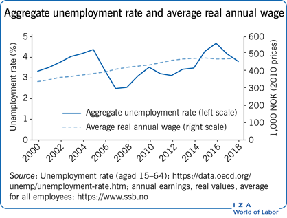 Aggregate unemployment rate and average                         real annual wage