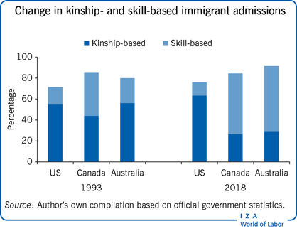 Change in kinship- and skill-based                         immigrant admissions