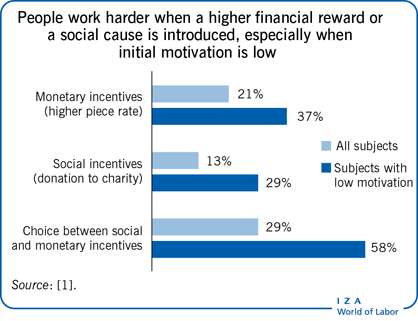 People work harder when a higher financial                         reward or a social cause is introduced, especially wheninitial motivation is                         low