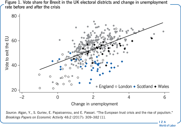 Vote share for Brexit in the UK electoral                         districts and change in unemployment rate before and after the crisis