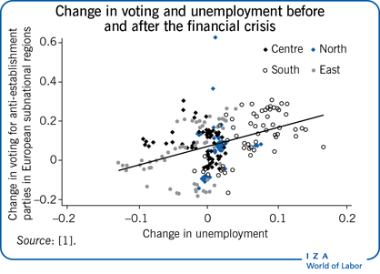Change in voting and unemployment before                         and after the financial crisis