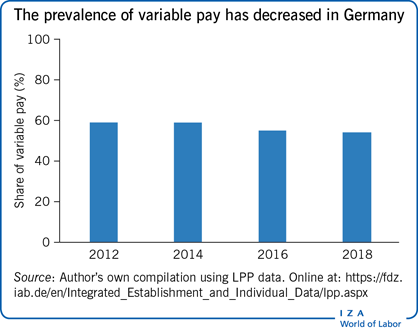 The prevalence of variable pay has                         decreased in Germany