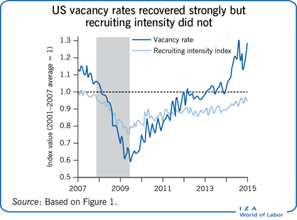 US vacancy rates recovered strongly but                         recruiting intensity did not