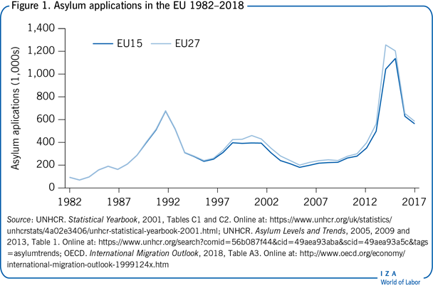 Asylum applications in the EU                         1982–2018