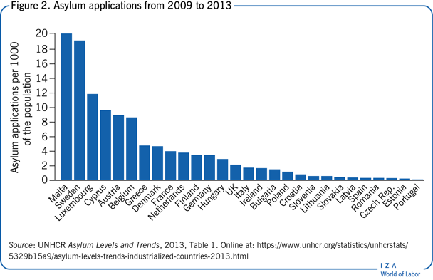 Asylum applications from 2009 to                         2013