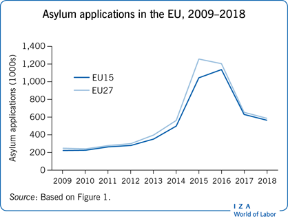Asylum applications in the EU,                         2009–2018