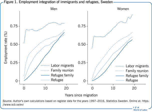 Employment integration of immigrants and                         refugees, Sweden