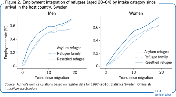 Employment integration of refugees (aged                         20–64) by intake category since arrival in the host country, Sweden