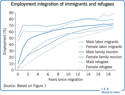 Employment integration of immigrants and                         refugees