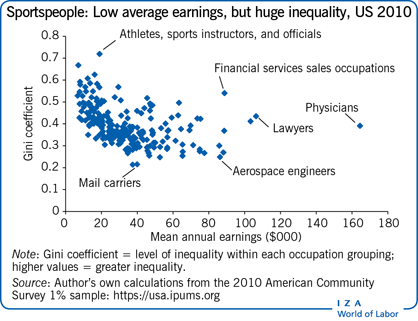 Sportspeople: Low average earnings, but                         huge inequality, US 2010