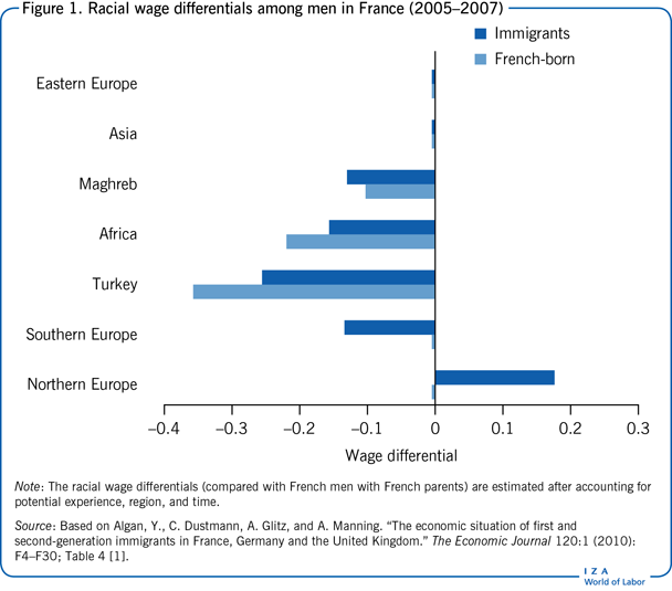 Racial wage differentials among men in                         France (2005–2007)
