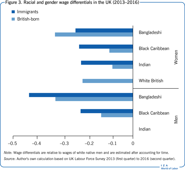 Racial and gender wage differentials in                         the UK (2013–2016)
