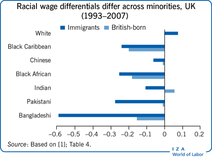 Racial wage differentials differ across                         minorities, UK (1993–2007)