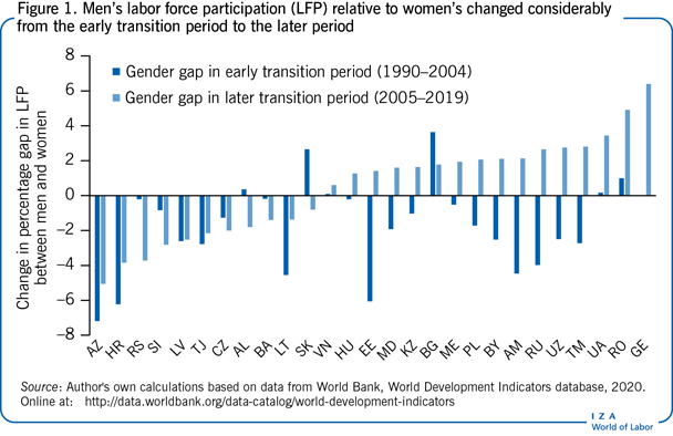 Men's labor force participation (LFP)                         relative to women's changed considerably from the early transition period to                         the later period