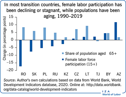 In most transition countries, female labor                         participation has been declining or stagnant, while populations have been                         aging, 1990–2019