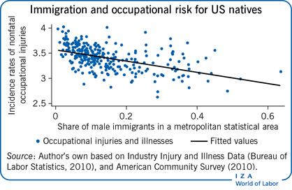 Immigration and occupational risk for US                         natives